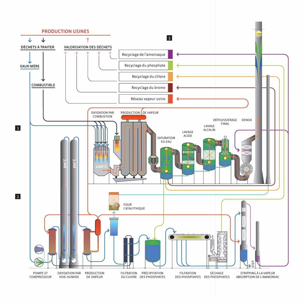 Schéma détaillé des installations de traitement des déchets spéciaux liquides : Fours d'incinération, unité d'oxydation par voie humide (OVH) / CIMO à Monthey