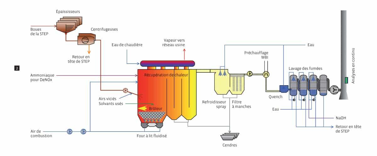 Schéma du processus d'incinération des boues / station d'épuration (STEP) de CIMO à Monthey