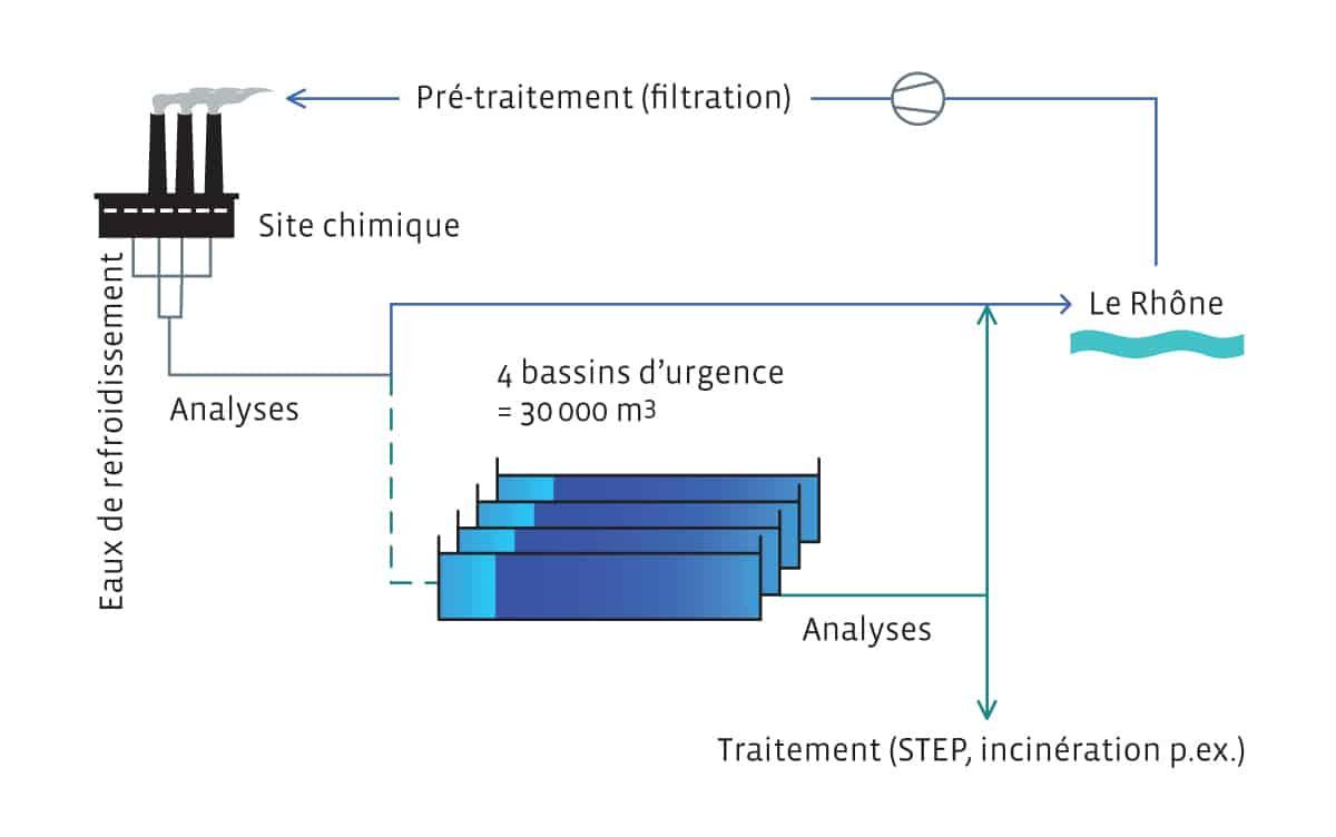 Schéma du processus de traitement des eaux de refroidissement du site chimique / station d'épuration (STEP) de CIMO à Monthey