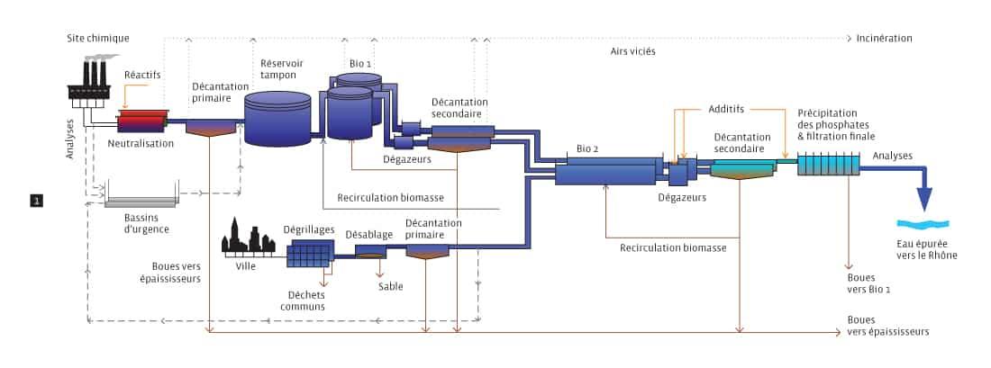 Schéma du processus de traitement des eaux résiduaires / station d'épuration (STEP) de CIMO à Monthey