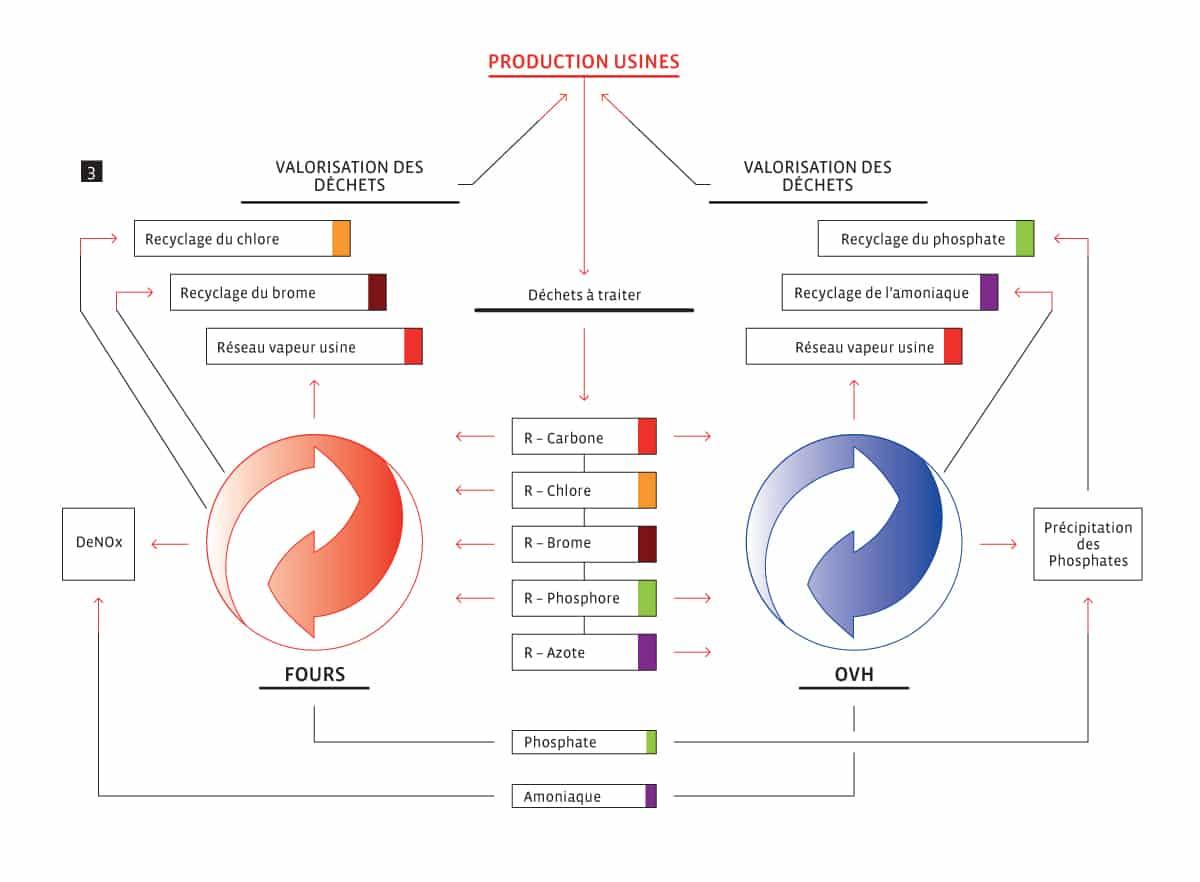 Schéma de valorisation des déchets liquides pour un recyclage en matière première et en énergie / CIMO à Monthey