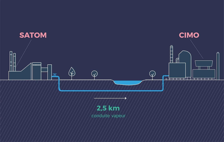 Schéma du projet Écotube